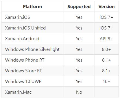 platform-support