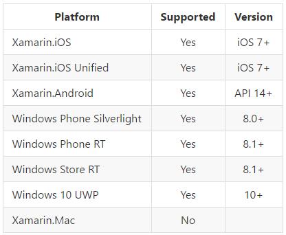 Share Plugin Platforms